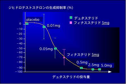 アボルブとプロペシアの比較グラフ
